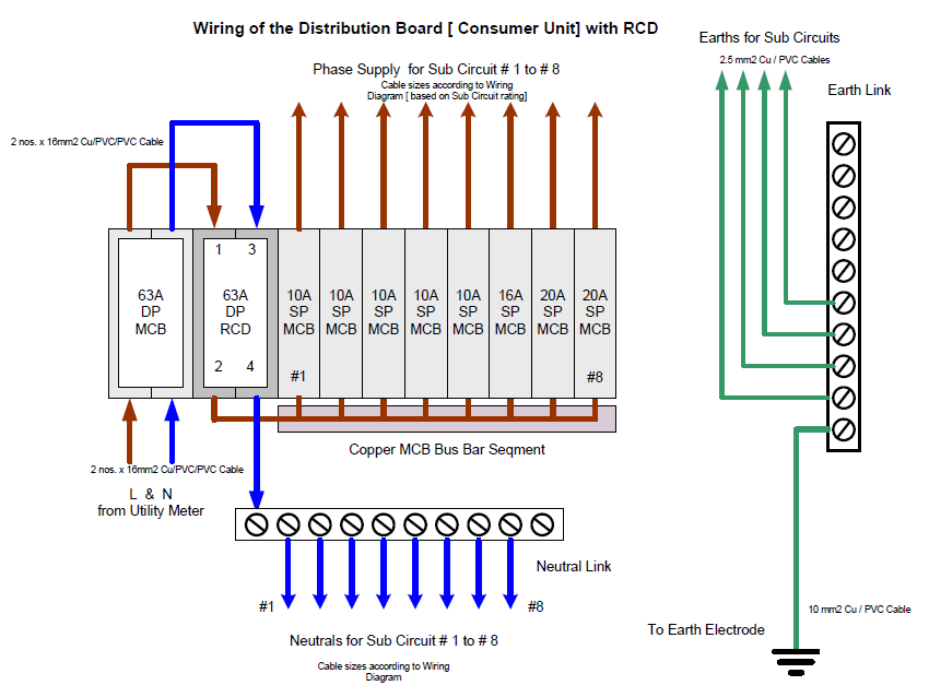 Wiring Diagram of Distribution Board Electrical Mechanical