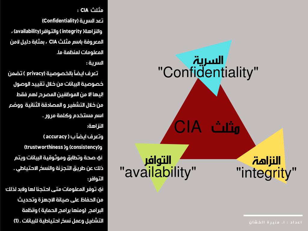 الأمن السيبراني عناصر أمن المعلومات مثلث الحماية Cia
