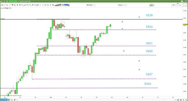 Plan de trade #cac40 $cac bilan lundi 07/05/18