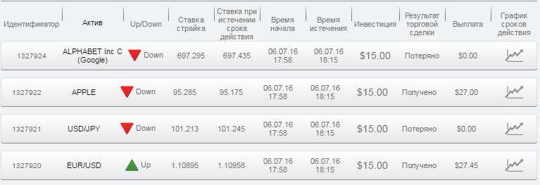 Отчет по бинарным опционам за 06.07.16