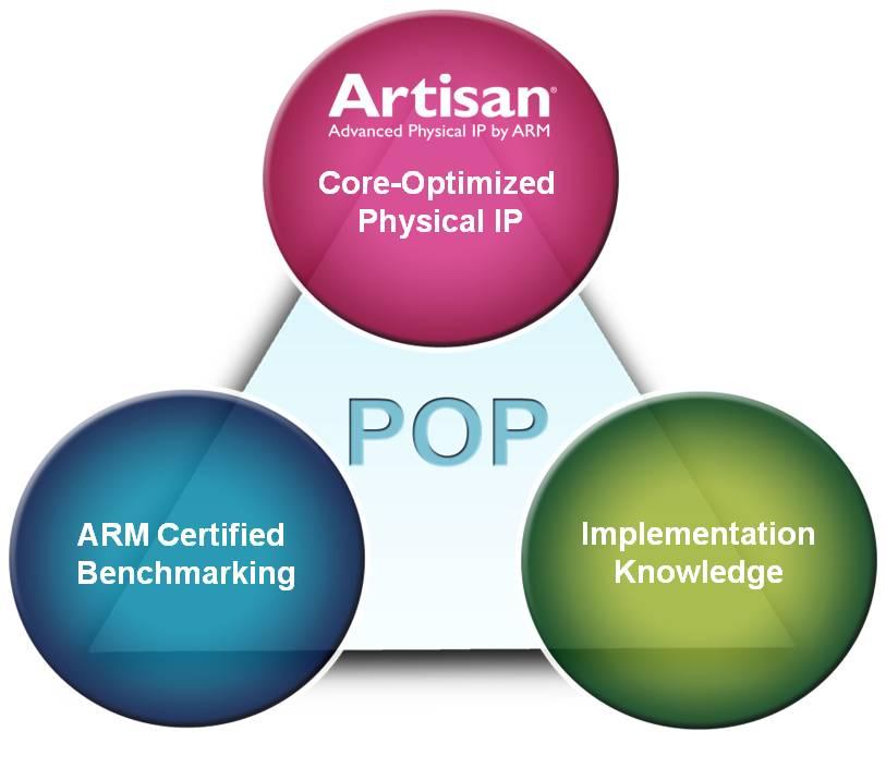 EE Daily News: ARM announces Cortex big LITTLE physical IP optimized