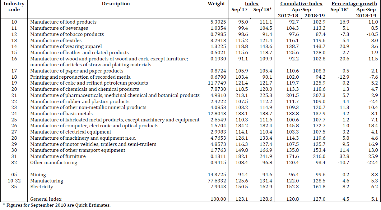 Quick Estimates of Index of Industrial Production for September 2018