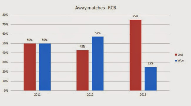 Away games in 2013 season proved costly for RCB