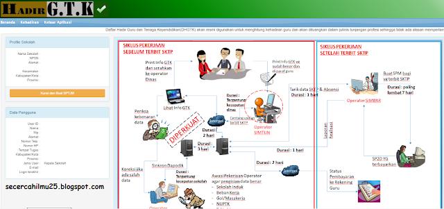 cara mengunci kehadiran guru dan mencetak SPTJM di DHGTK  Cara Mengunci Data Hadir Guru di DHGTK