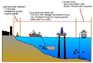 Perkembangan Wilayah Laut Indonesia