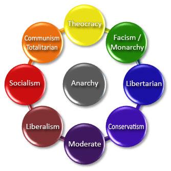 55 Politics Ideas Politics Political Science Political Spectrum