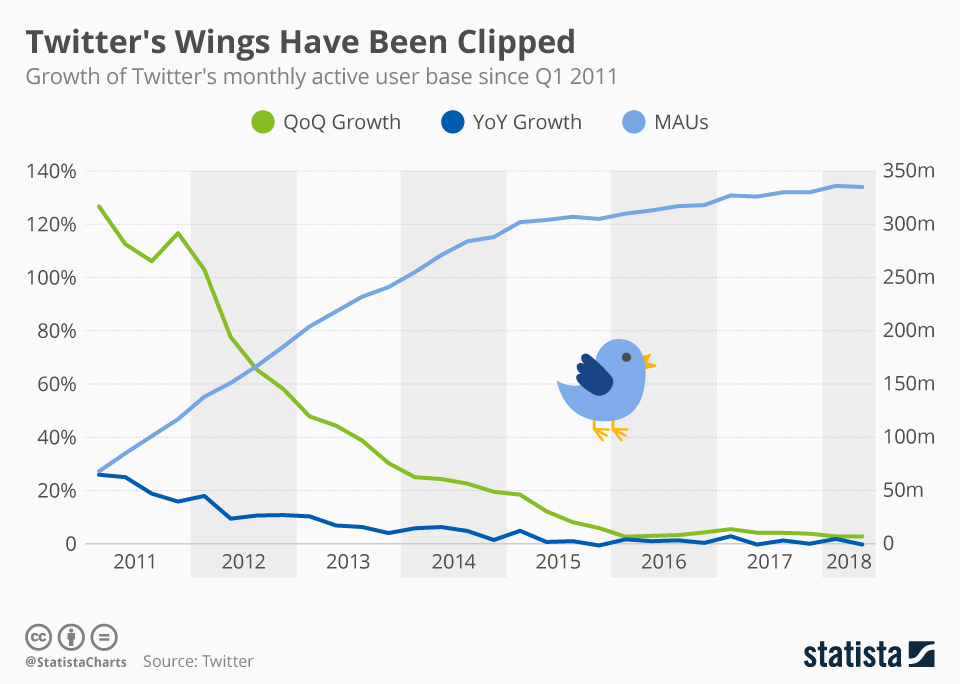 Twitter Struggles to Reignite Its Growth Engine - infographic
