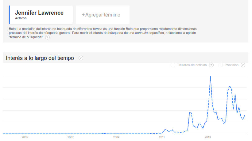 Jennifer Lawrence al inicio en Google Trends