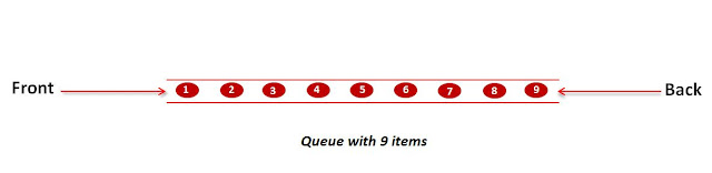 Example of programming queue with 9 items