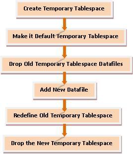 How To Clear Temporary Tablespace In Oracle 11g Managing