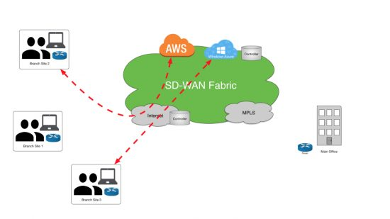 Cisco SD-WAN, Cisco Guides, Cisco Learning, Cisco Tutorial and Material, Cisco Study Material