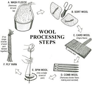 proses pembuatan kain wool