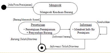 Contoh Statemachine Diagram
