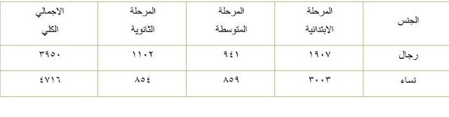 السعودية #الوظائف_التعليمية رجال ونساء