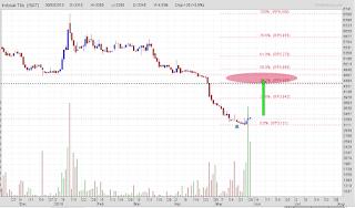 Potensi rebound saham ISAT