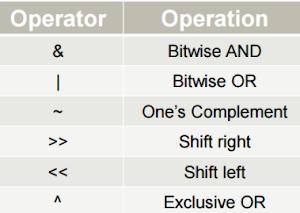 Contoh Operator Bitwise dalam pemograman C++