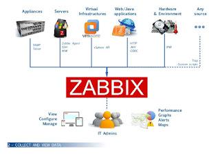 Add DNS in Zabbix appliance (Ubuntu)