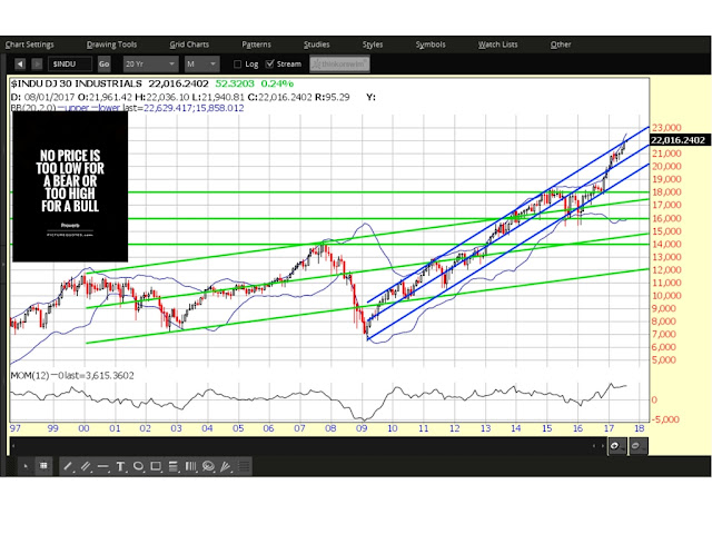 What's Next for the Dow 30 Index?