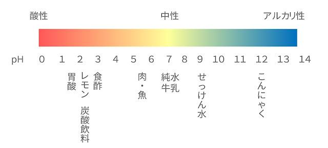 pHとは 画像