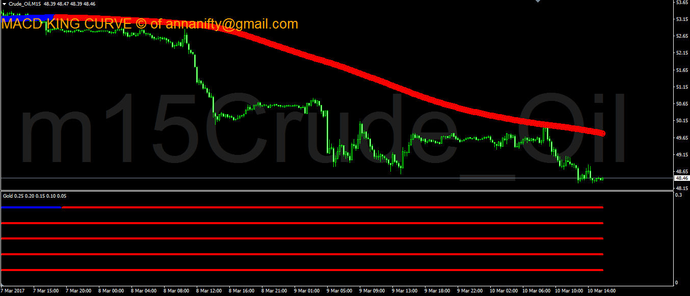 Live forex rates crude oil