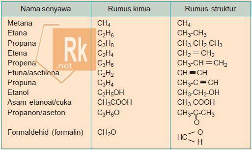 Tata Nama Senyawa Organik dan Senyawa Anorganik