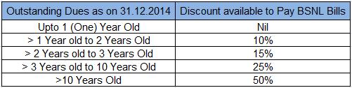 BSNL Bill Defaulters - BSNL Online Bill Payment