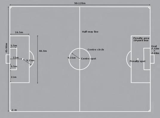 Gambar  Lapangan sepak bola dan Ukurannya