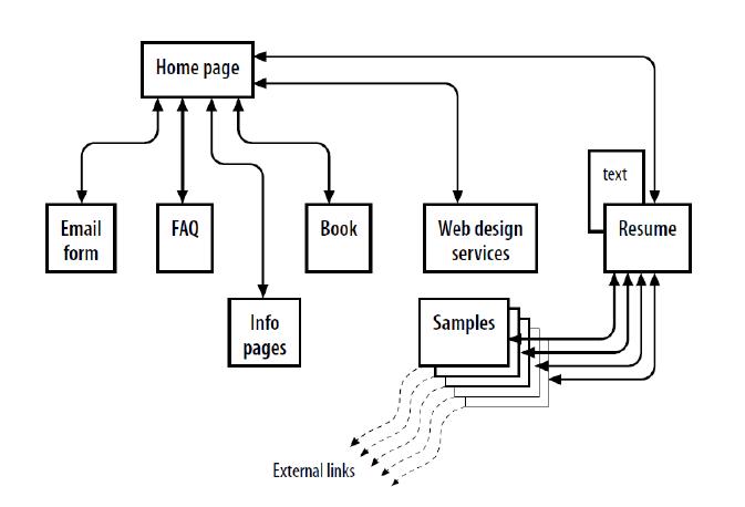 alur dan perangkat pengembangan aplikasi web