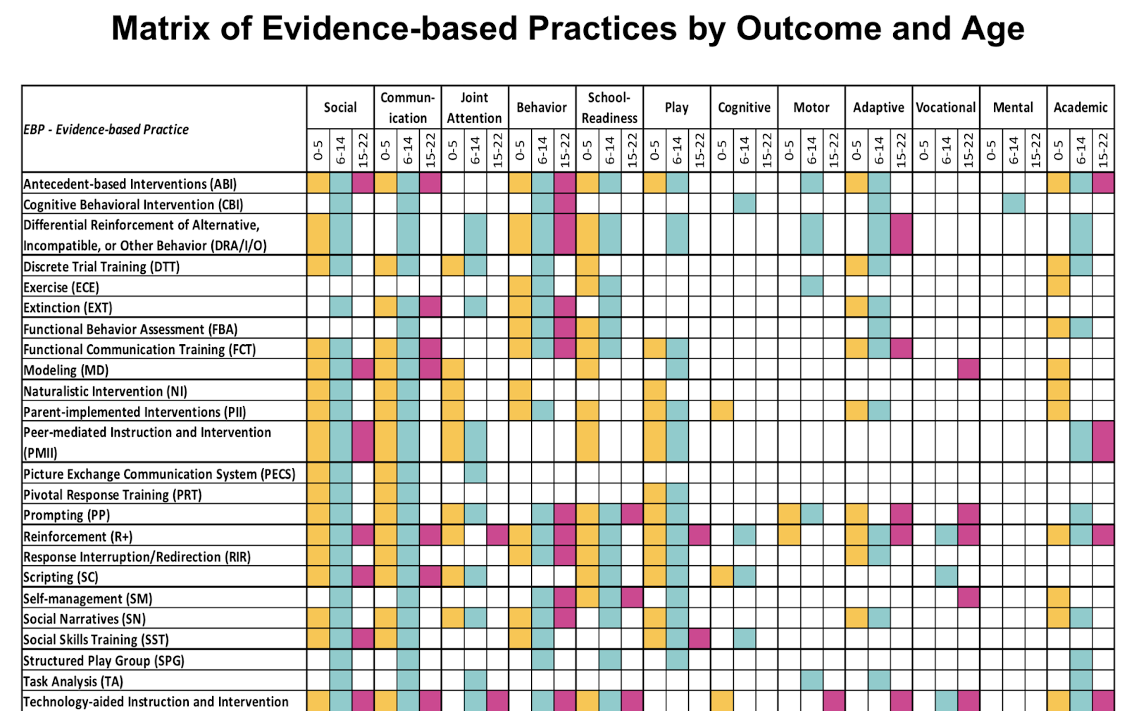 Genetics Plays Outsized Role In Autism >> Montana Autism Education Project Matrix Of Evidence Based Practices