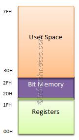 8051 Data Memory