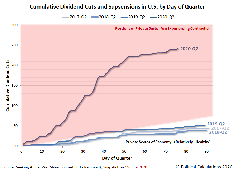 Cumulative Total Dividend Cuts in U.S. by Day of Quarter, 2019-Q1 vs 2020-Q1, Snapshot 2020-06-15