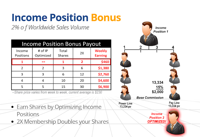Income Position Bonus