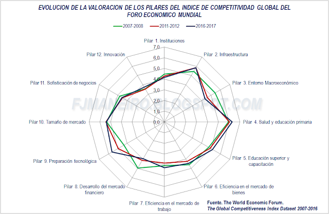 Evolución de la valoración de los pilares del Índice de Competitividad Global del Foro Económico Mundial, España