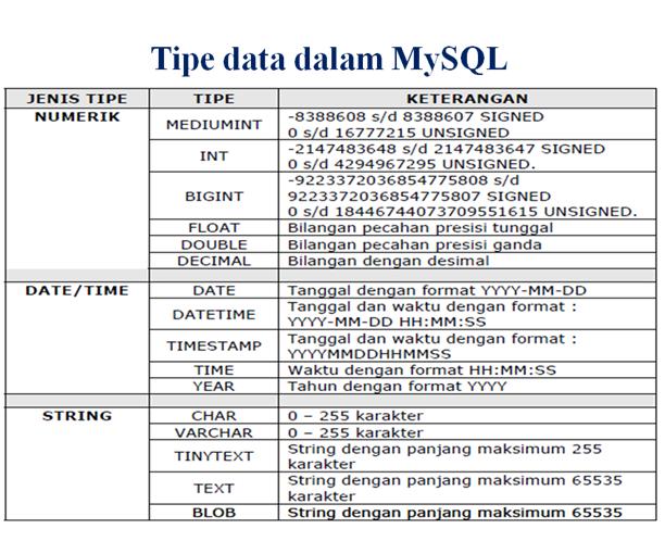 data SQL