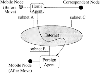 mobile IP architecture