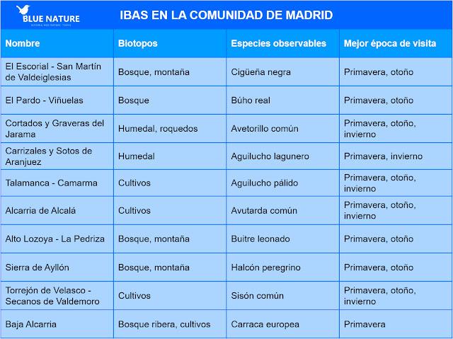 Tabla de las IBAs de la Comunidad de Madrid.