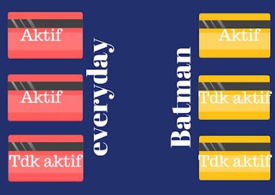 Ilustrasi pilihan aktivasi kartu kredit BCA everyday dan Visa Batman
