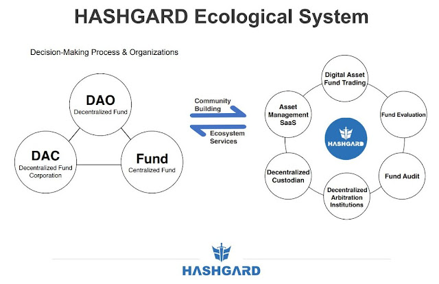 Hashgard ecological System from Whitepaper