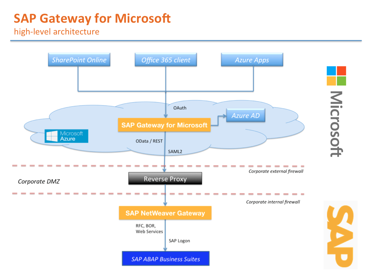 Thoughts on SharePoint Development: Expose SAP data into