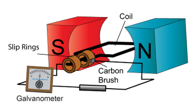 highschool physics: AC generator