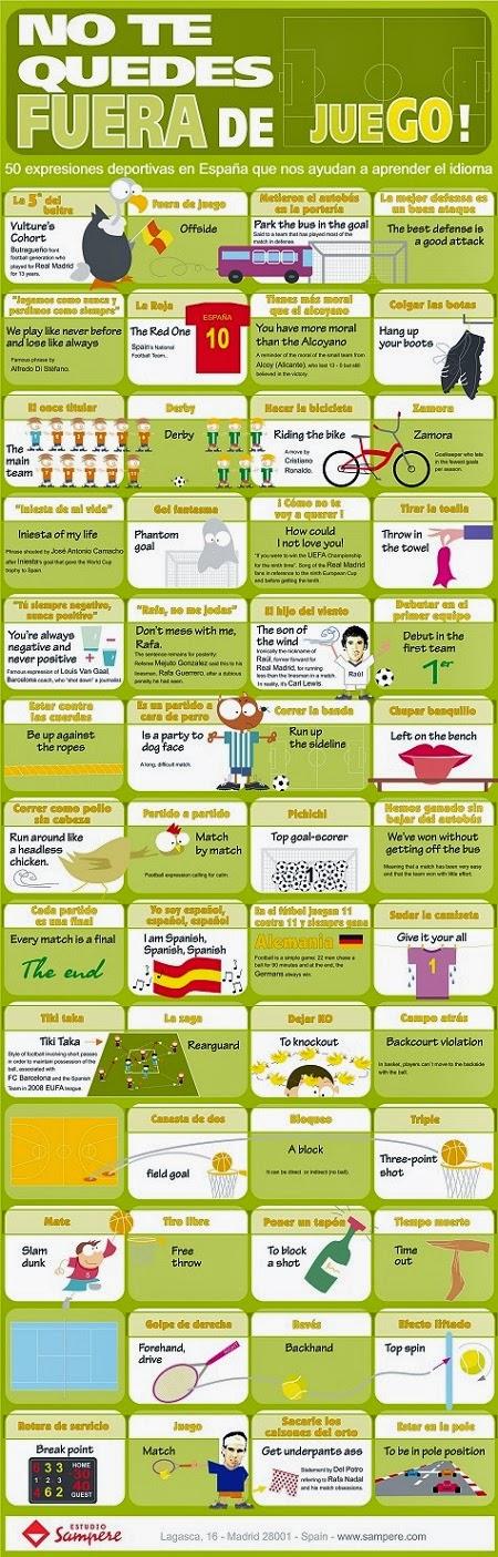 Infografía para aprender español