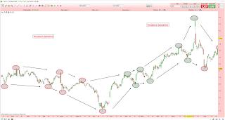 Que'est-ce que la théorie de Dow en Bourse? Tutoriel analyse technique.