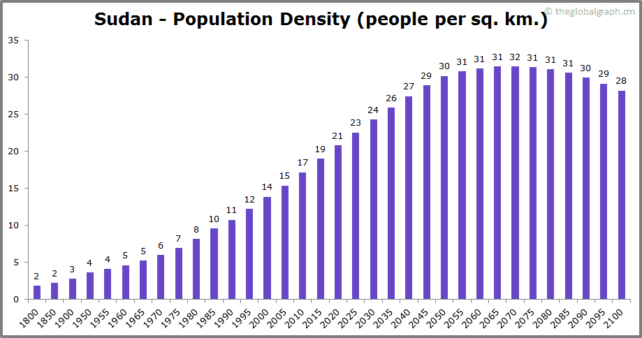 Sudan  Population Density (people per sq. km.)
