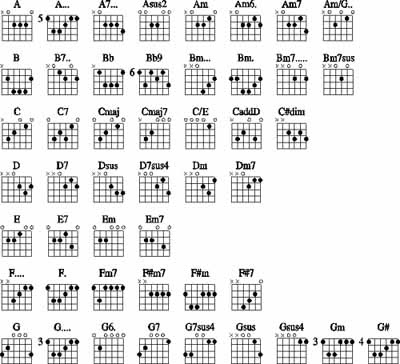 diagram chord update chord lagu dan lirik lagu. Black Bedroom Furniture Sets. Home Design Ideas