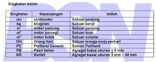 Singkatan Istilah diambil dari SNI 7394-2008
