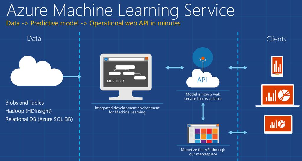Microsoft Azure Cloud Development – An Overview - Code