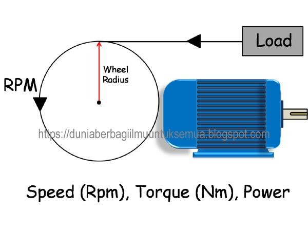 Rumus menghitung Torsi, Kecepatan dan Daya Motor listrik ...