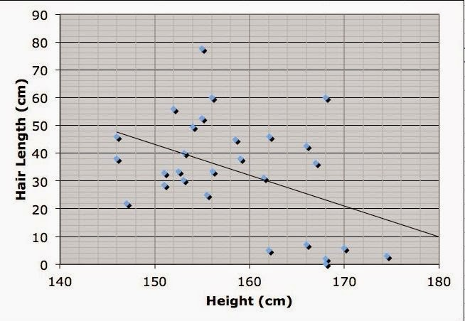 Study finds genetic link between height and IQ