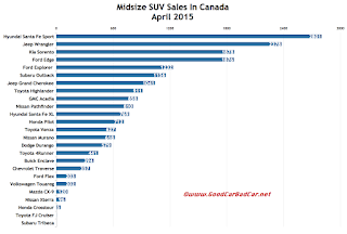 Canada midsize SUV sales chart April 2015