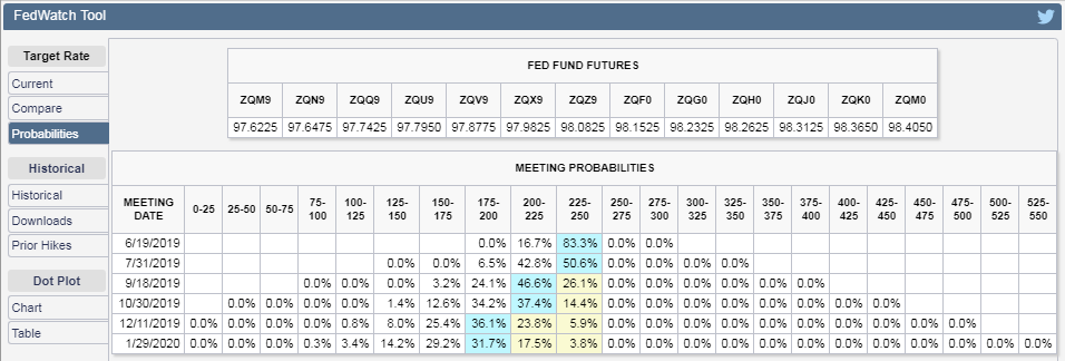 CME Group FedWatch Tool - Probabilities of Federal Funds Rate Changes at Selected Upcoming Federal Reserve Meetings - Snapshot 31 May 2019